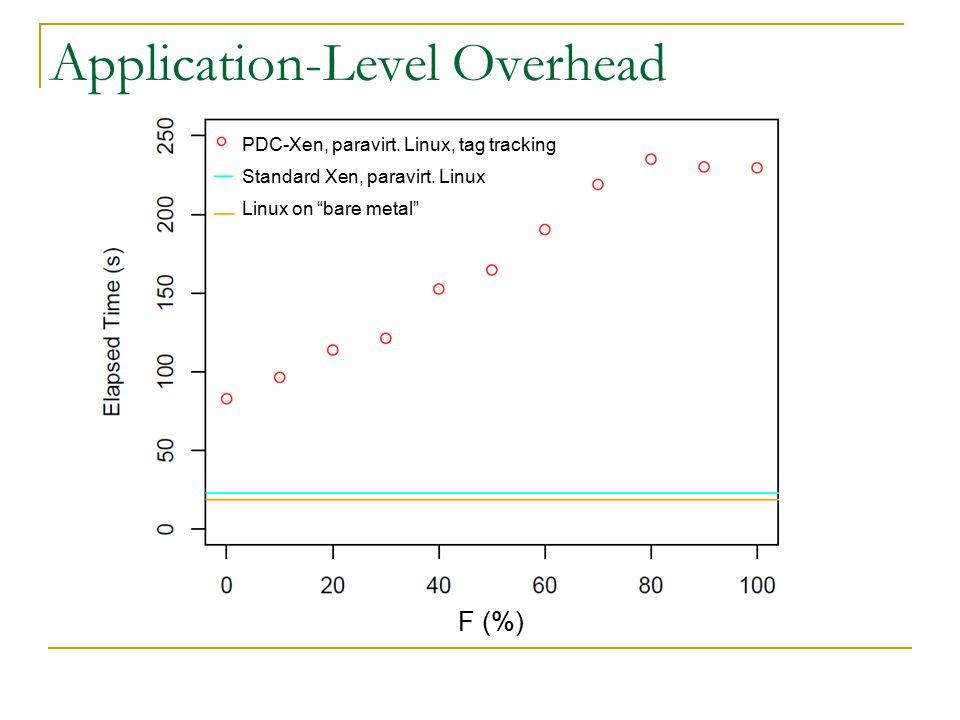 Application-Level Overhead PDC-Xen, paravirt.