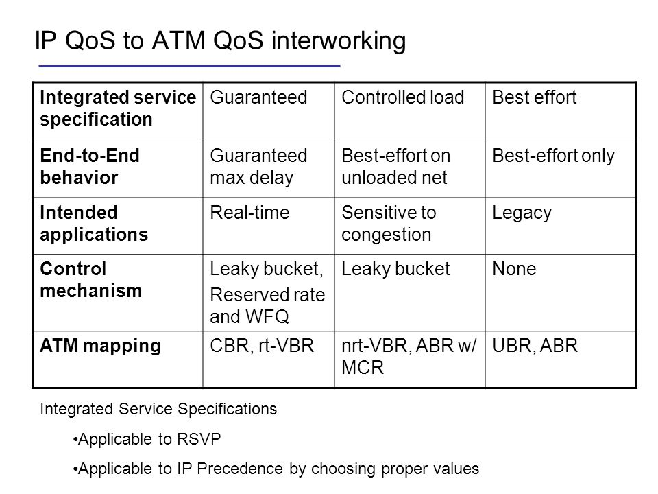 IP QoS to ATM QoS interworking Integrated service specification GuaranteedControlled loadBest effort End-to-End behavior Guaranteed max delay Best-eff