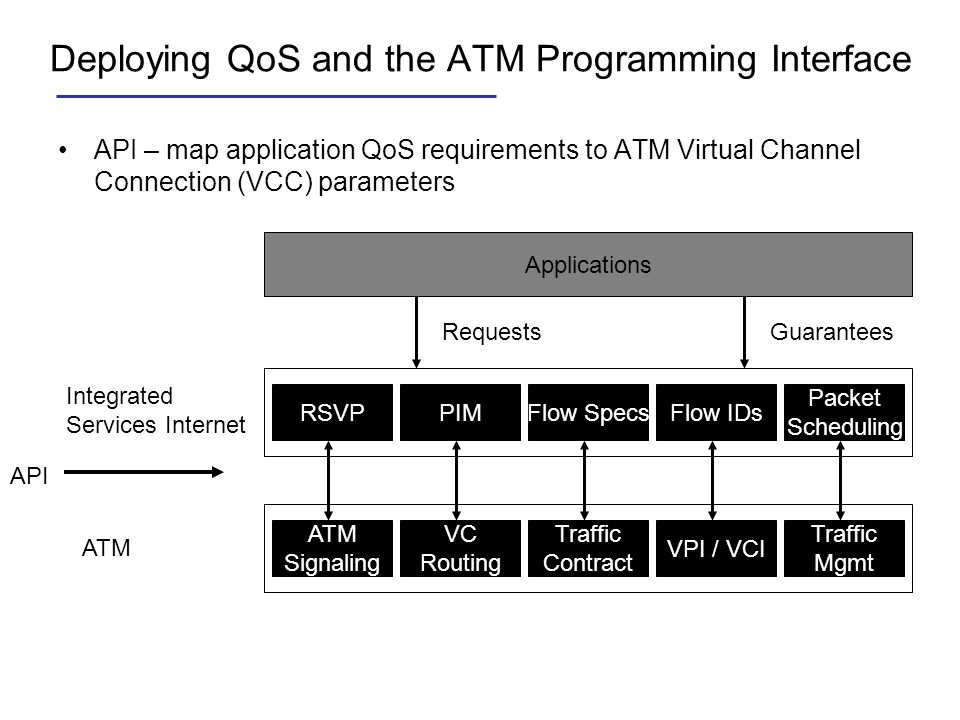 Deploying QoS and the ATM Programming Interface API – map application QoS requirements to ATM Virtual Channel Connection (VCC) parameters Applications