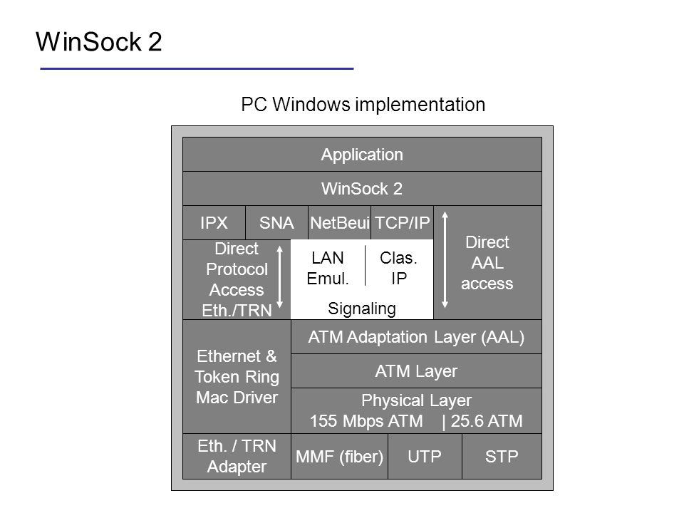 WinSock 2 PC Windows implementation Application WinSock 2 IPXSNANetBeuiTCP/IP Direct AAL access Direct Protocol Access Eth./TRN ATM Adaptation Layer (