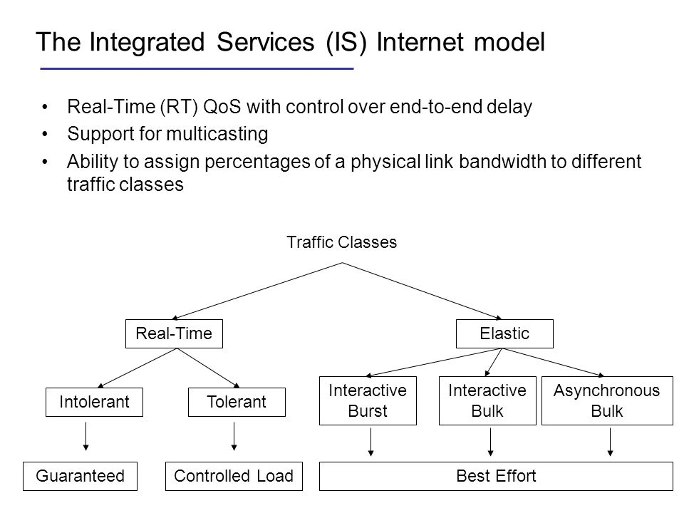 The Integrated Services (IS) Internet model Real-Time (RT) QoS with control over end-to-end delay Support for multicasting Ability to assign percentag