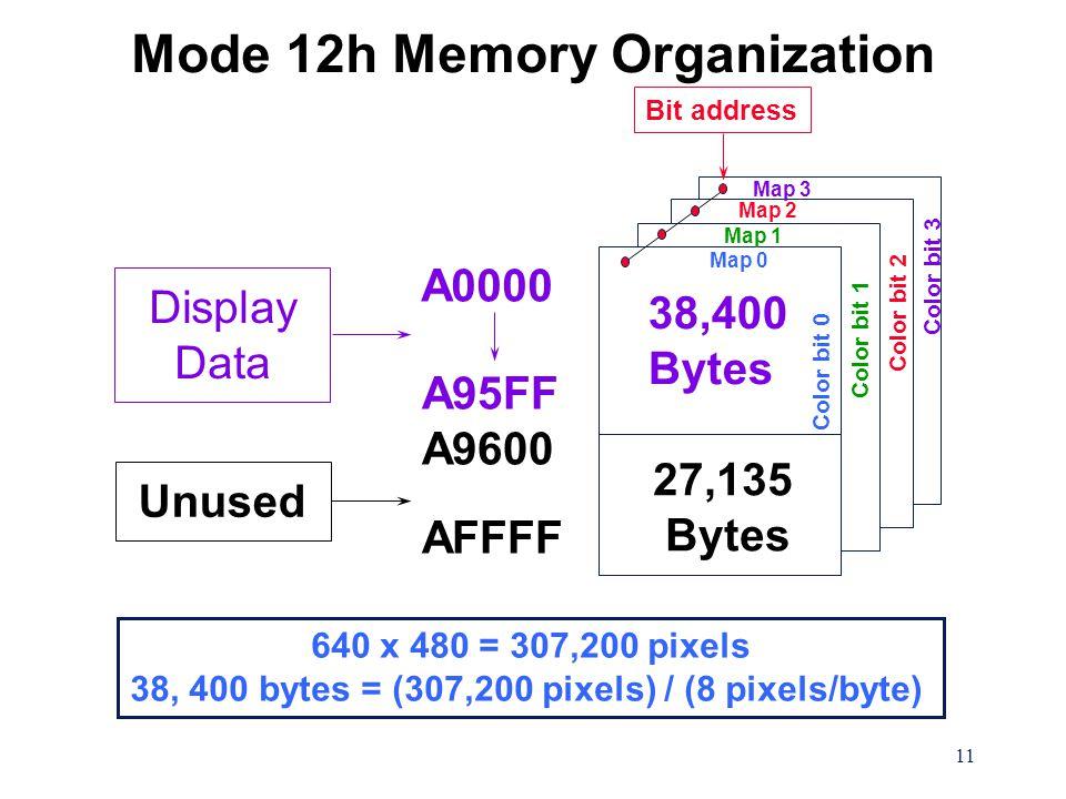 11 Mode 12h Memory Organization 640 x 480 = 307,200 pixels 38, 400 bytes = (307,200 pixels) / (8 pixels/byte) Color bit 0 Color bit 1 Color bit 2 Color bit 3 A0000 A95FF A9600 AFFFF Display Data Unused 38,400 Bytes Map 0 Map 1 Map 2 Map 3 Bit address 27,135 Bytes Color bit 2 Color bit 1 Color bit 0