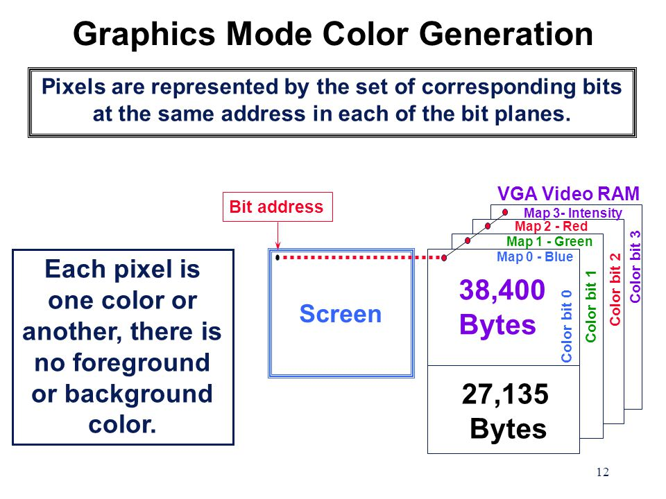 12 Graphics Mode Color Generation Pixels are represented by the set of corresponding bits at the same address in each of the bit planes. VGA Video RAM