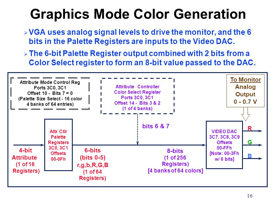 16 Graphics Mode Color Generation  VGA uses analog signal levels to drive the monitor, and the 6 bits in the Palette Registers are inputs to the Video DAC.