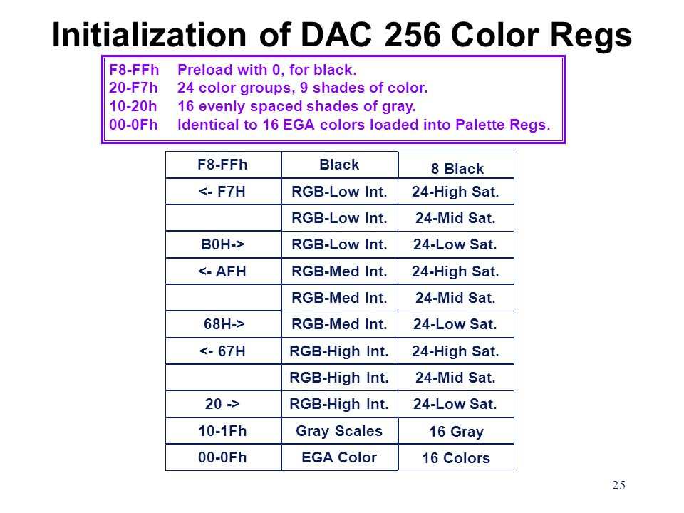 25 Initialization of DAC 256 Color Regs F8-FFhPreload with 0, for black. 20-F7h24 color groups, 9 shades of color. 10-20h16 evenly spaced shades of gr