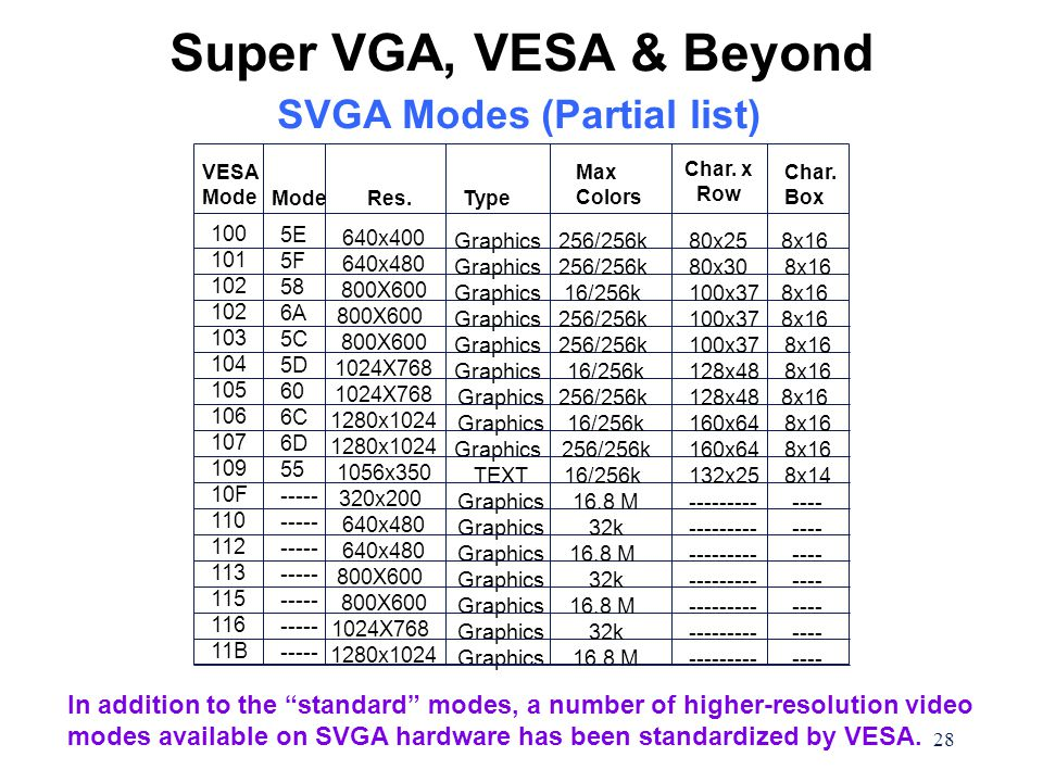 28 5E 5F 58 6A 5C 5D 60 6C 6D 55 ----- ----- ----- ----- ----- ----- ----- Graphics TEXT Graphics VESA Mode Res.Type Max Colors Char.
