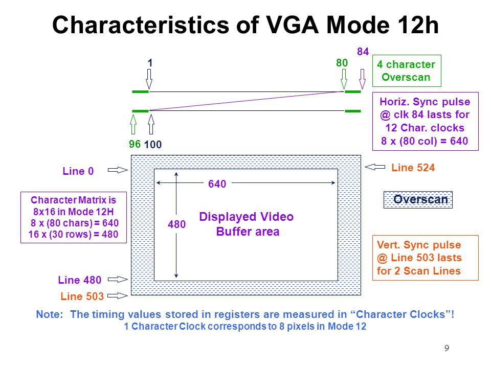 "9 Characteristics of VGA Mode 12h Note: The timing values stored in registers are measured in ""Character Clocks""! 1 Character Clock corresponds to 8 p"