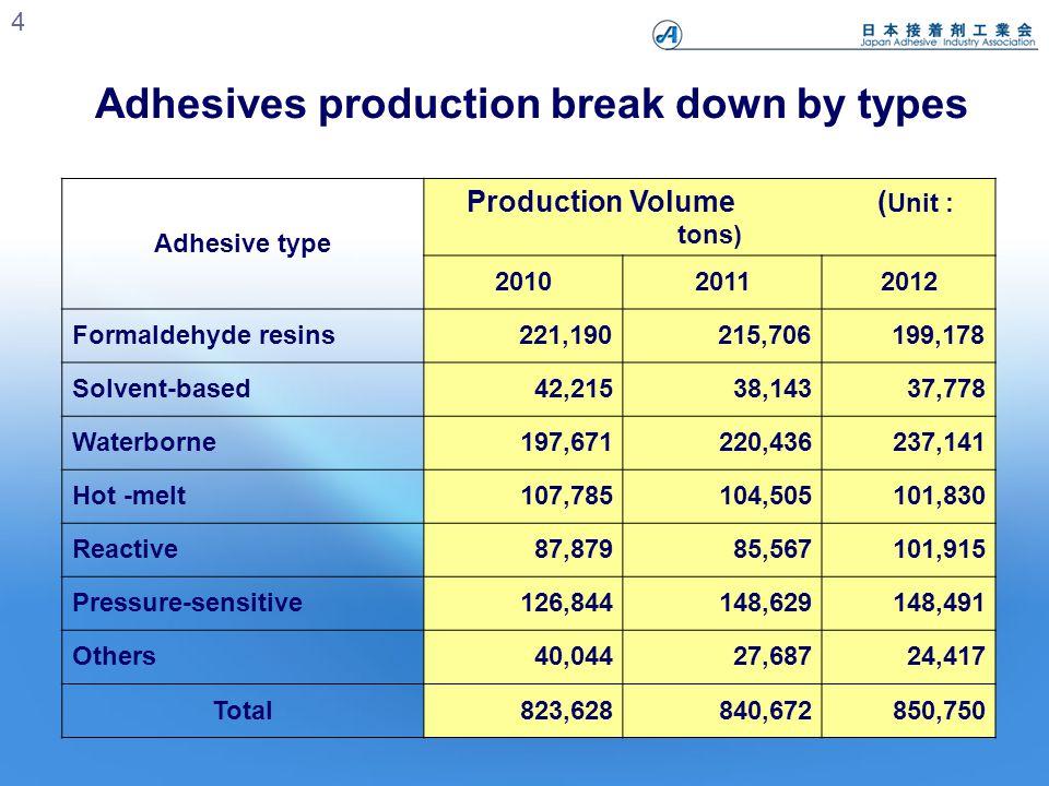 15 Reduction of VOCs discharge(9VOCs) Unit : tons Target 30% Results 48% 9VOCs : Toluene , Ethyl acetic acid , Methanol , n-Hexane , MEK , Acetone , Rubber Solvent , Xylene , Cyclohexane
