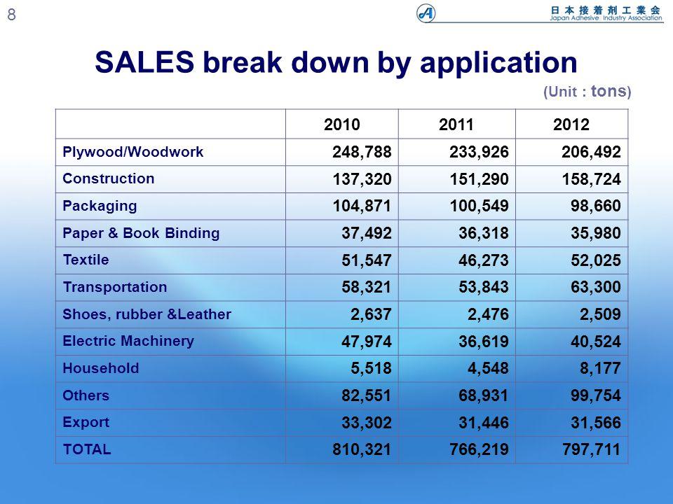 (Unit : tons) SALES break down by application 9