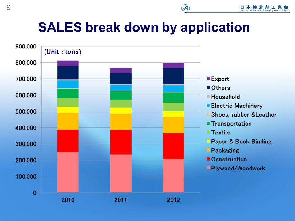 (Unit : tons) SALES break down by application 9
