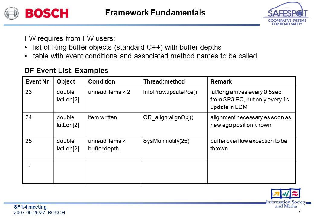 SP1/4 meeting 2007-09-26/27, BOSCH 7 Framework Fundamentals FW requires from FW users: list of Ring buffer objects (standard C++) with buffer depths table with event conditions and associated method names to be called Event NrObjectConditionThread:methodRemark 23 double latLon[2] unread items > 2InfoProv:updatePos() lat/long arrives every 0.5sec from SP3 PC, but only every 1s update in LDM 24 double latLon[2] item writtenOR_align:alignObj() alignment necessary as soon as new ego position known 25 double latLon[2] unread items > buffer depth SysMon:notify(25) buffer overflow exception to be thrown : DF Event List, Examples