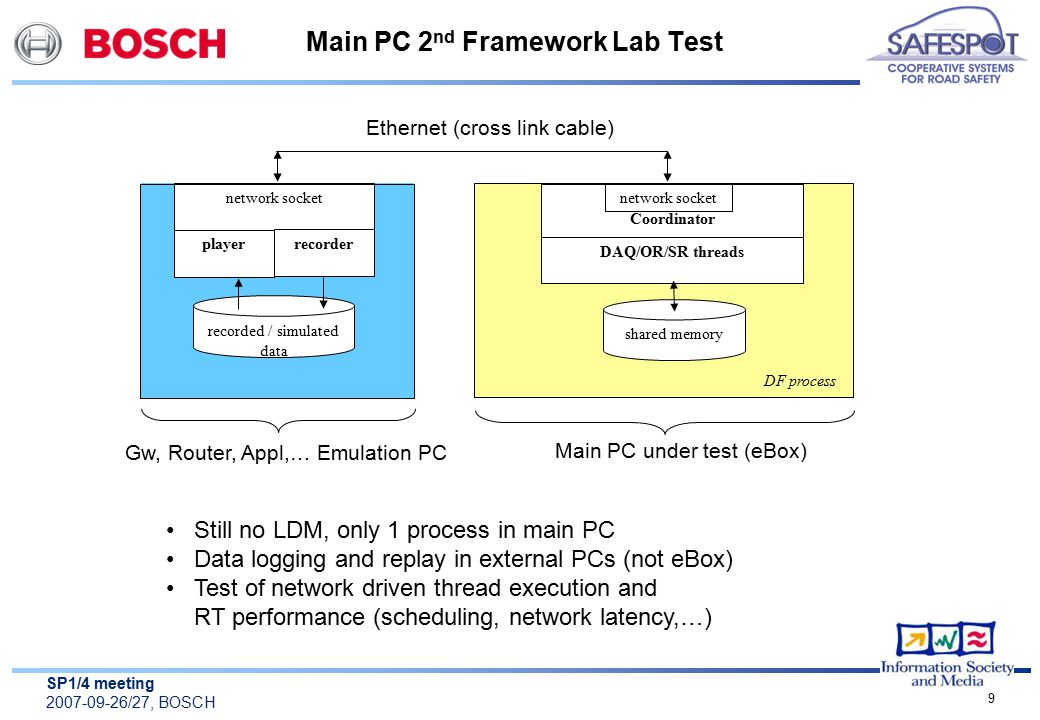 SP1/4 meeting 2007-09-26/27, BOSCH 9 Main PC 2 nd Framework Lab Test Still no LDM, only 1 process in main PC Data logging and replay in external PCs (not eBox) Test of network driven thread execution and RT performance (scheduling, network latency,…) shared memory Coordinator DF process recorded / simulated data player network socket recorder Main PC under test (eBox) Gw, Router, Appl,… Emulation PC Ethernet (cross link cable) network socket DAQ/OR/SR threads