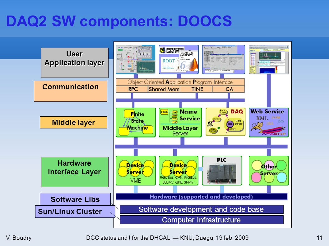 V. BoudryDCC status and ∫ for the DHCAL — KNU, Daegu, 19 feb. 200911 DAQ2 SW components: DOOCS Software development and code base Computer Infrastruct