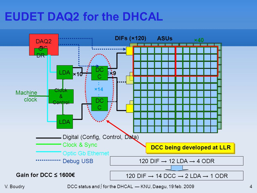 V. BoudryDCC status and ∫ for the DHCAL — KNU, Daegu, 19 feb. 20094 EUDET DAQ2 for the DHCAL Machine clock DCC being developed at LLR DIFs (×120)ASUs