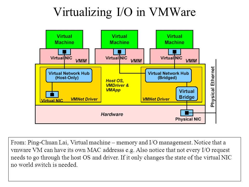Virtualizing I/O in VMWare From: Ping-Chuan Lai, Virtual machine – memory and I/O management.