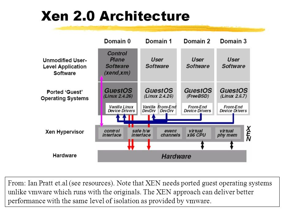 """The Java Virtual Machine Abstract virtual machines specification (class format, instructions, stack machine etc.) Implementation issues (language, performance) Runtime (instance) issues (user, isolation) Bill Venners """"Inside the Java Virtual Machine is an excellent introduction (see resources)."""