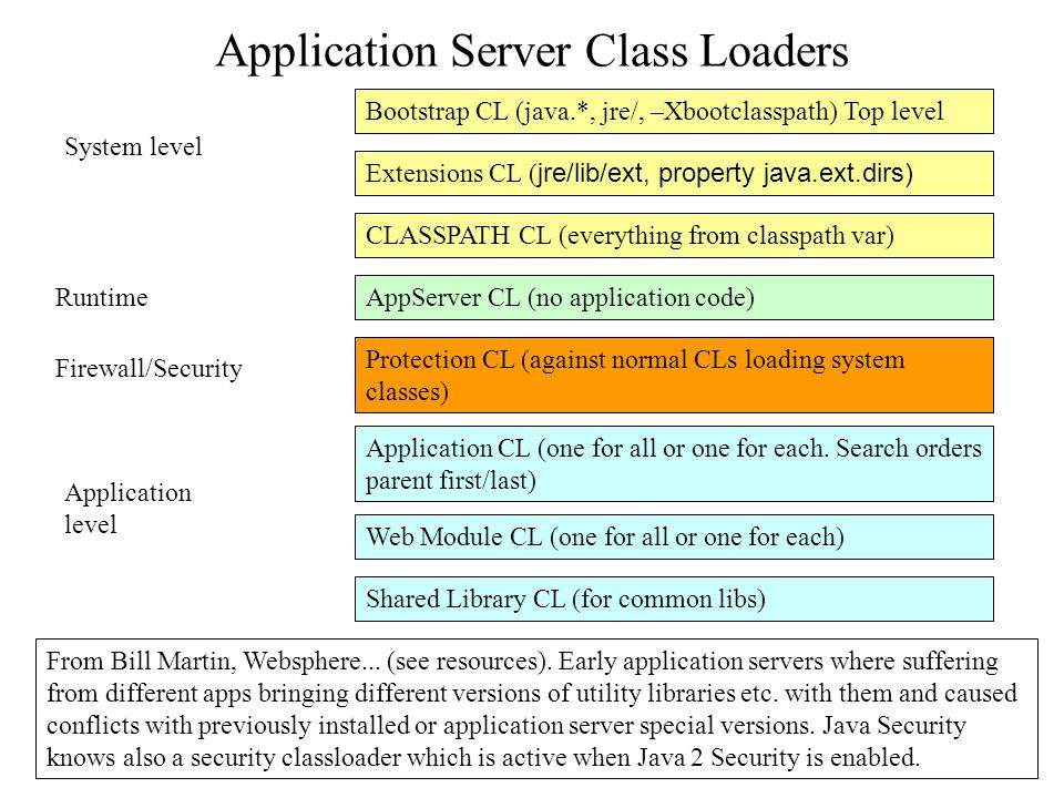 Application Server Class Loaders From Bill Martin, Websphere...