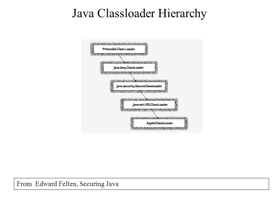 Java Classloader Hierarchy From Edward Felten, Securing Java