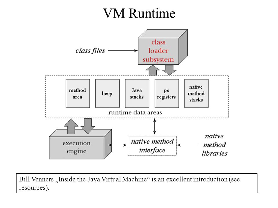 "VM Runtime Bill Venners ""Inside the Java Virtual Machine is an excellent introduction (see resources)."