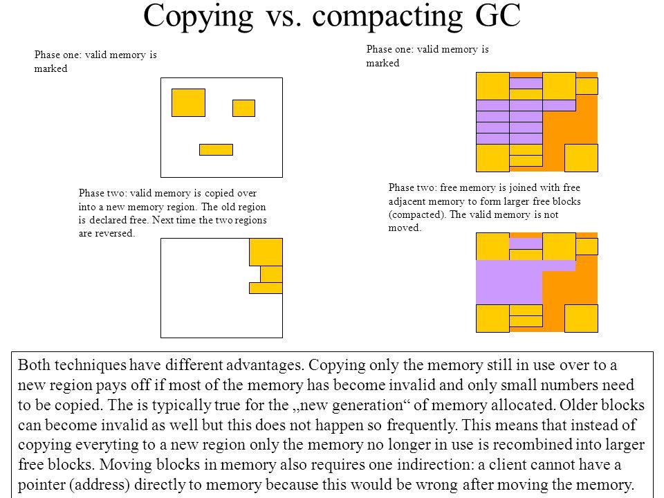 Copying vs.
