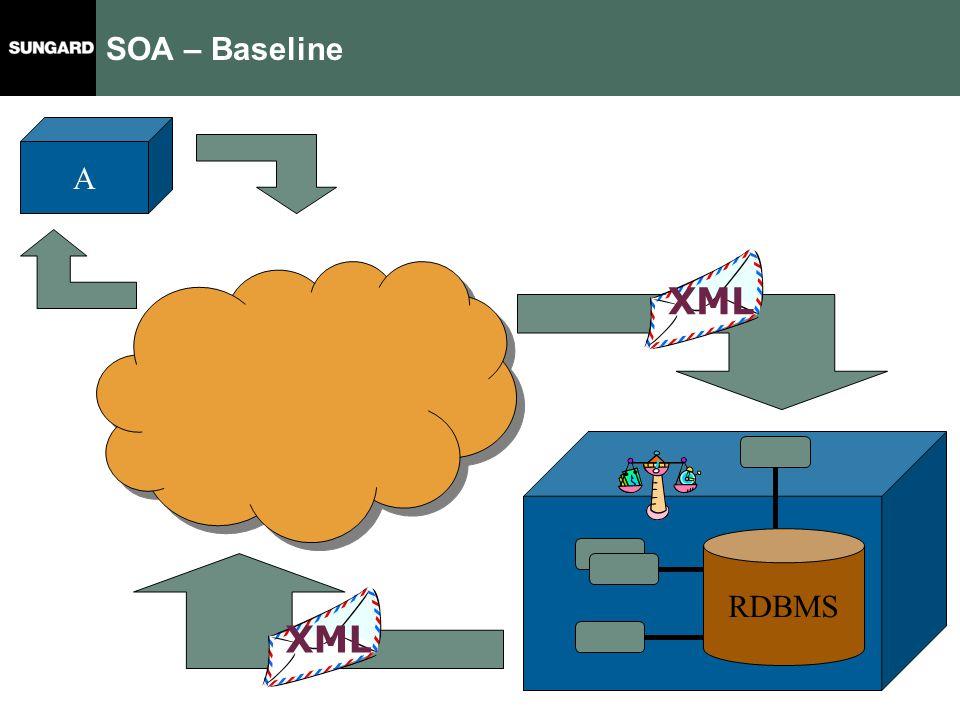 A SOA – Baseline XML RDBMS