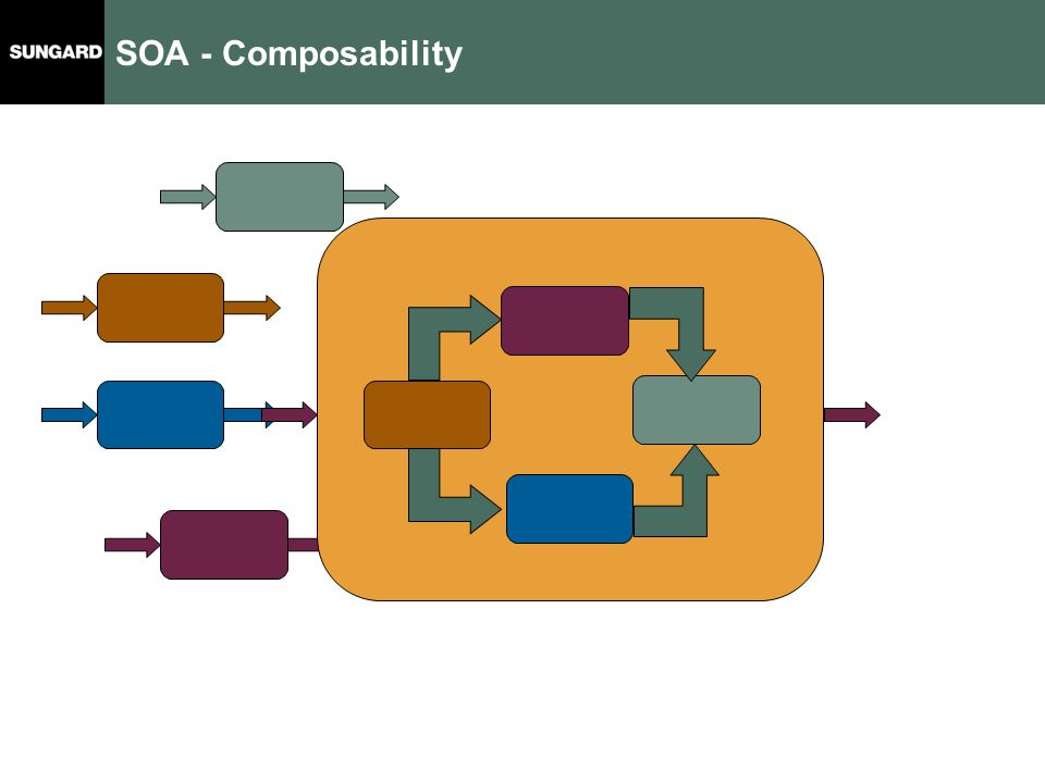SOA - Composability