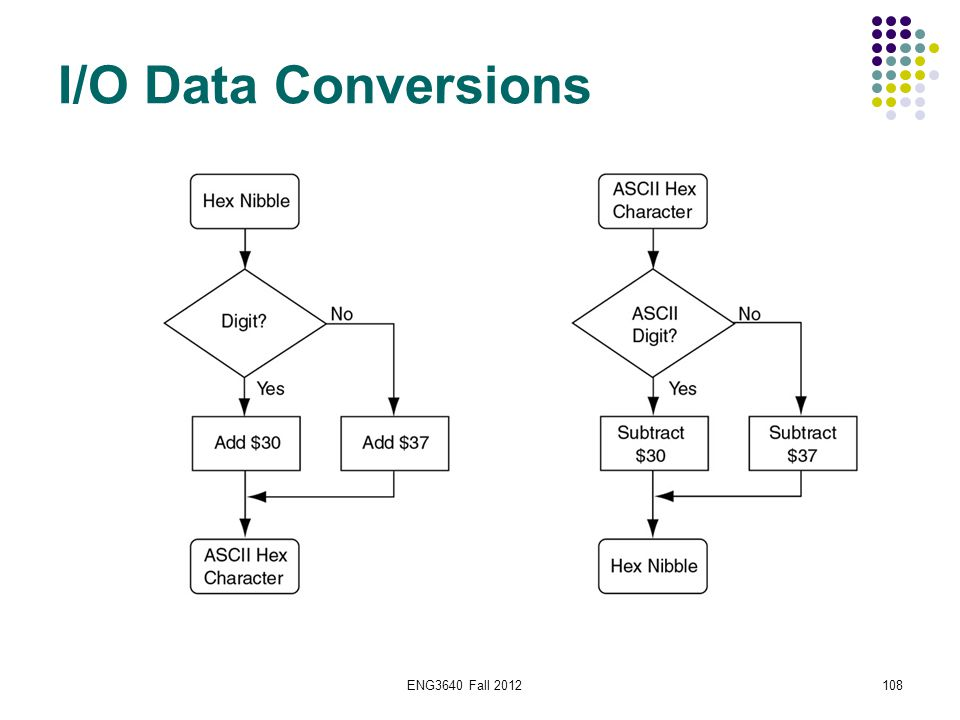 ENG3640 Fall 2012108 I/O Data Conversions