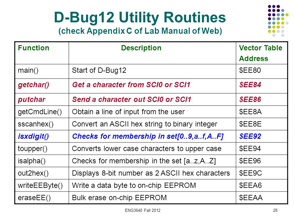 ENG3640 Fall 201228 D-Bug12 Utility Routines (check Appendix C of Lab Manual of Web) Function DescriptionVector Table Address main()Start of D-Bug12$E