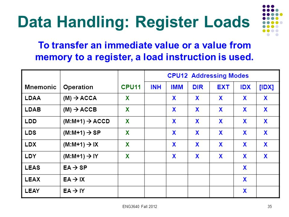 ENG3640 Fall 201235 Data Handling: Register Loads CPU12 Addressing Modes MnemonicOperationCPU11 INH IMM DIR EXT IDX[IDX] LDAA(M)  ACCA X X X X X X LD