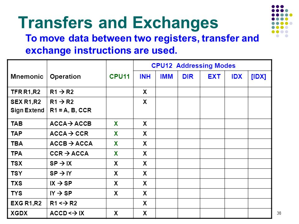 38 Transfers and Exchanges CPU12 Addressing Modes MnemonicOperationCPU11 INH IMM DIR EXT IDX[IDX] TFR R1,R2R1  R2 X SEX R1,R2 Sign Extend R1  R2 R1