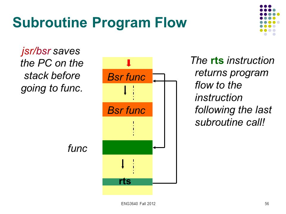 56 Subroutine Program Flow Bsr func func rts The rts instruction returns program flow to the instruction following the last subroutine call! jsr/bsr s