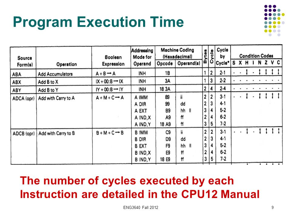 ENG3640 Fall 201210 CPU12: Instruction Execution Time  To convert the number of cycles to time, we must know the bus frequency of the CPU  CPU12 bus frequency is based on the E-clock.