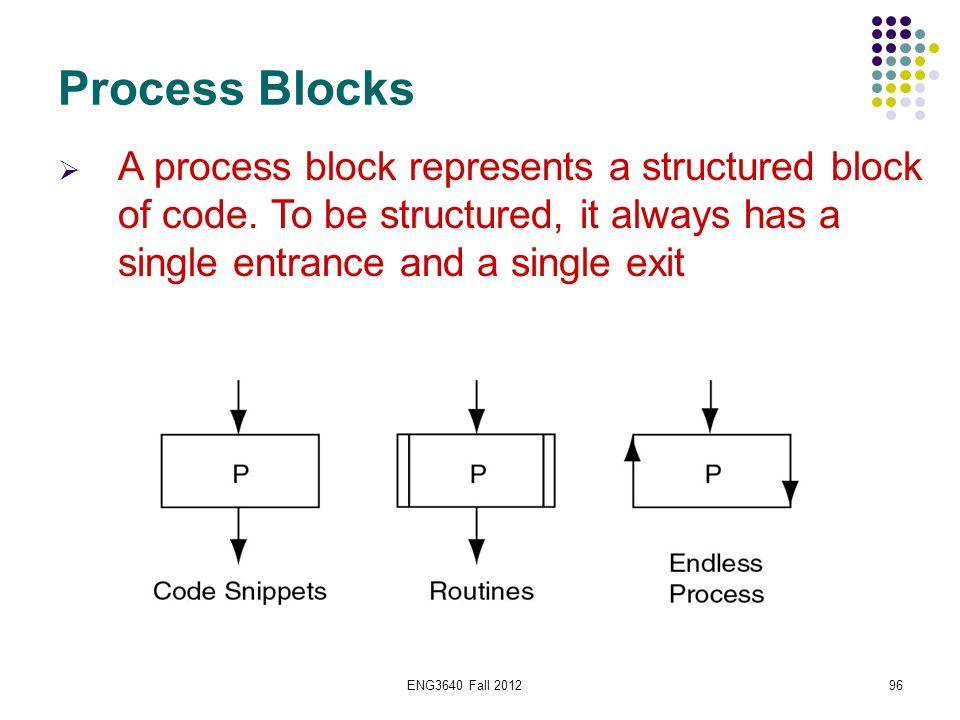 ENG3640 Fall 201296 Process Blocks  A process block represents a structured block of code. To be structured, it always has a single entrance and a si