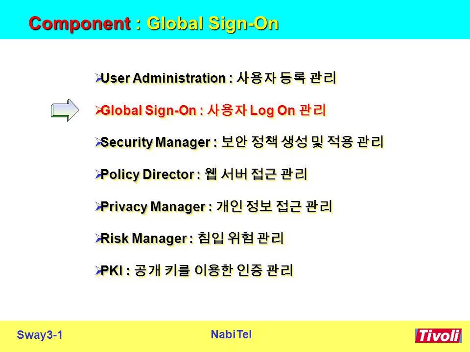 Sway3-1 NabiTel Component : Global Sign-On  User Administration : 사용자 등록 관리  Global Sign-On : 사용자 Log On 관리  Security Manager : 보안 정책 생성 및 적용 관리  Policy Director : 웹 서버 접근 관리  Privacy Manager : 개인 정보 접근 관리  Risk Manager : 침입 위험 관리  PKI : 공개 키를 이용한 인증 관리  User Administration : 사용자 등록 관리  Global Sign-On : 사용자 Log On 관리  Security Manager : 보안 정책 생성 및 적용 관리  Policy Director : 웹 서버 접근 관리  Privacy Manager : 개인 정보 접근 관리  Risk Manager : 침입 위험 관리  PKI : 공개 키를 이용한 인증 관리