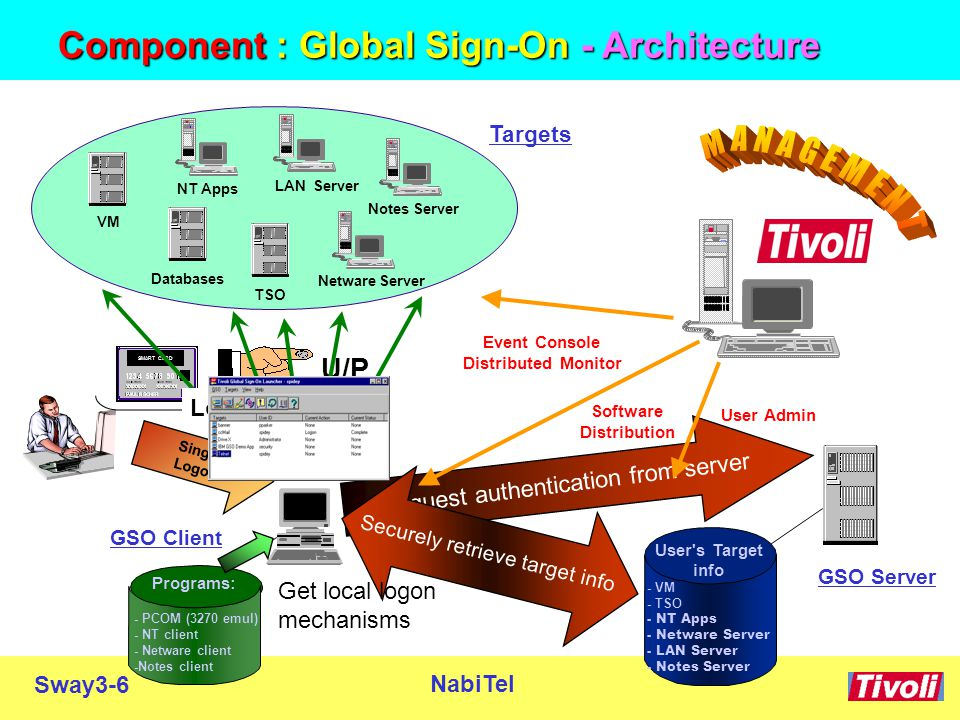 Sway3-6 NabiTel TSO NT Apps LAN Server Netware Server Notes Server Targets Databases VM GSO Client Programs: - PCOM (3270 emul) - NT client - Netware client -Notes client GSO Server - VM - TSO - NT Apps - Netware Server - LAN Server - Notes Server User s Target info Request authentication from server SMART CARD U/P Single Logon Securely retrieve target info Get local logon mechanisms Logon to targets User Admin Software Distribution Event Console Distributed Monitor Component : Global Sign-On - Architecture