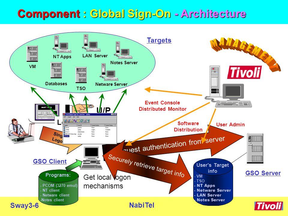 Sway3-7 NabiTel  Target application 이 GSO 의 out of the box 로 구현될 수 없을 경우  Target 을 지원하도록 GSO 를 확장  GSO 는 다음을 경유한 logon 을 사용하는 Application 에 대해 확장될 수 있음  Application Programming Interface (API)  Command Line Interface (CLI)  Windows dialog box  Terminal Emulation (via EHLLAPI)  Software Development Guide (SDG) 사용  확장 예 :  Peoplesoft, SAP, cc:Mail, Web Server GUI, Tivoli Desktop, etc.