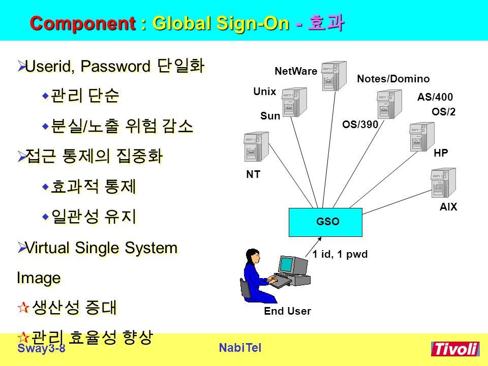 Sway3-8 NabiTel Component : Global Sign-On - 효과  Userid, Password 단일화  관리 단순  분실 / 노출 위험 감소  접근 통제의 집중화  효과적 통제  일관성 유지  Virtual Single System Image  생산성 증대  관리 효율성 향상  Userid, Password 단일화  관리 단순  분실 / 노출 위험 감소  접근 통제의 집중화  효과적 통제  일관성 유지  Virtual Single System Image  생산성 증대  관리 효율성 향상 Sun HP AIX NetWare NT End User Notes/Domino OS/390 AS/400 Unix OS/2 GSO 1 id, 1 pwd