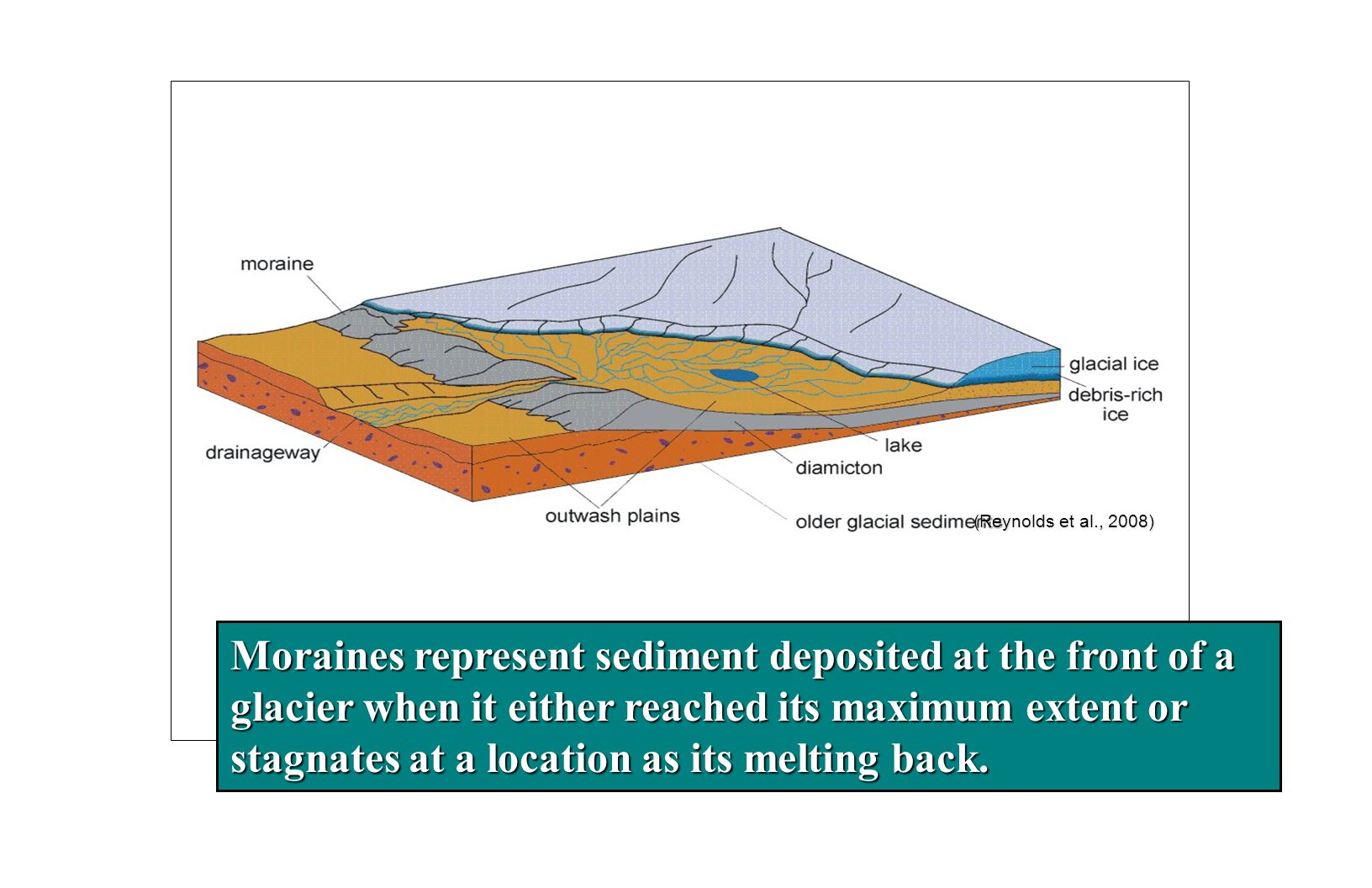 (Reynolds et al., 2008) Moraines represent sediment deposited at the front of a glacier when it either reached its maximum extent or stagnates at a location as its melting back.