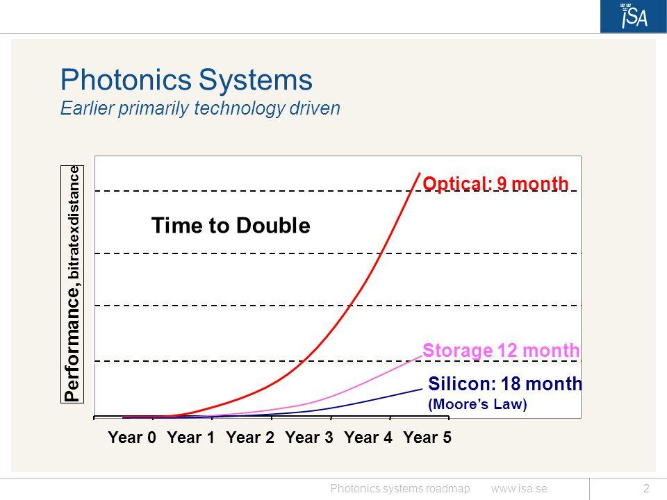 Photonics systems roadmap www.isa.se3 ASON.