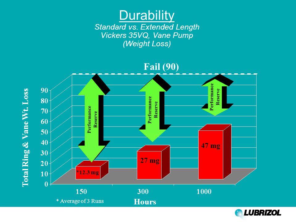 Durability Standard vs.