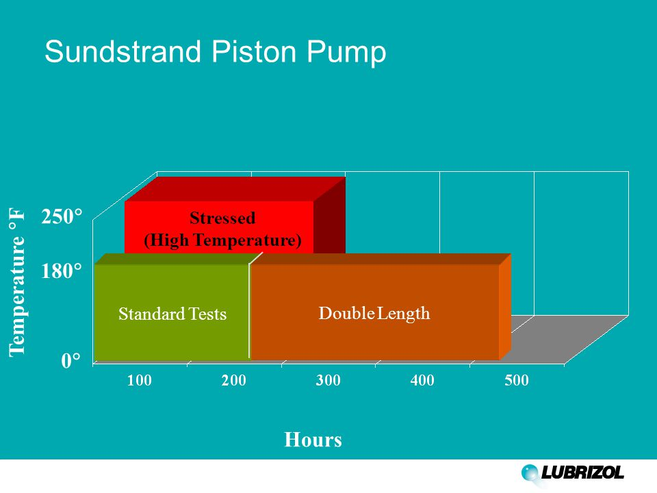 Sundstrand Piston Pump Standard Tests Double Length Hours 250  180  00 Stressed (High Temperature) Temperature  F