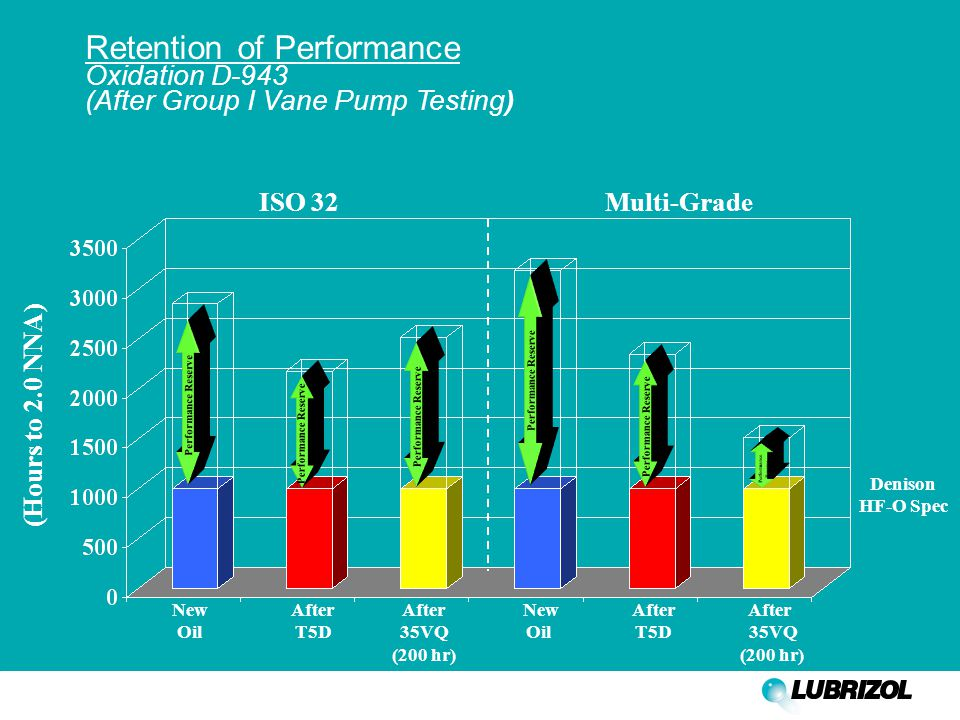 Retention of Performance Oxidation D-943 (After Group I Vane Pump Testing) (Hours to 2.0 NNA) New After After New After After Oil T5D 35VQ Oil T5D 35VQ (200 hr) (200 hr) Denison HF-O Spec ISO 32 Multi-Grade Performance Reserve Performance Reserve