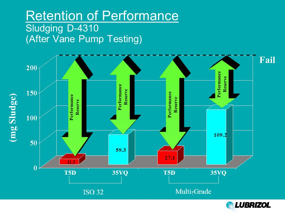 Retention of Performance Sludging D-4310 (After Vane Pump Testing) (mg Sludge) Fail T5D35VQ T5D 35VQ Multi-Grade Performance Reserve Performance Reser