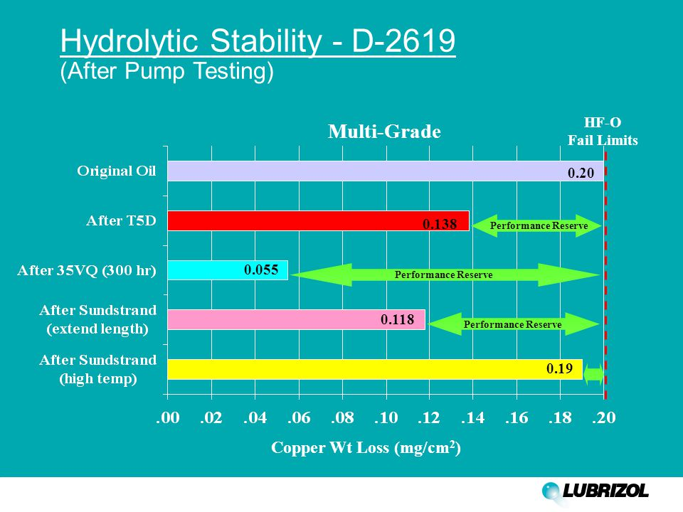 Hydrolytic Stability - D-2619 (After Pump Testing) Copper Wt Loss (mg/cm 2 ) 0.20 0.138 0.055 0.118 0.19 HF-O Fail Limits Multi-Grade Performance Rese