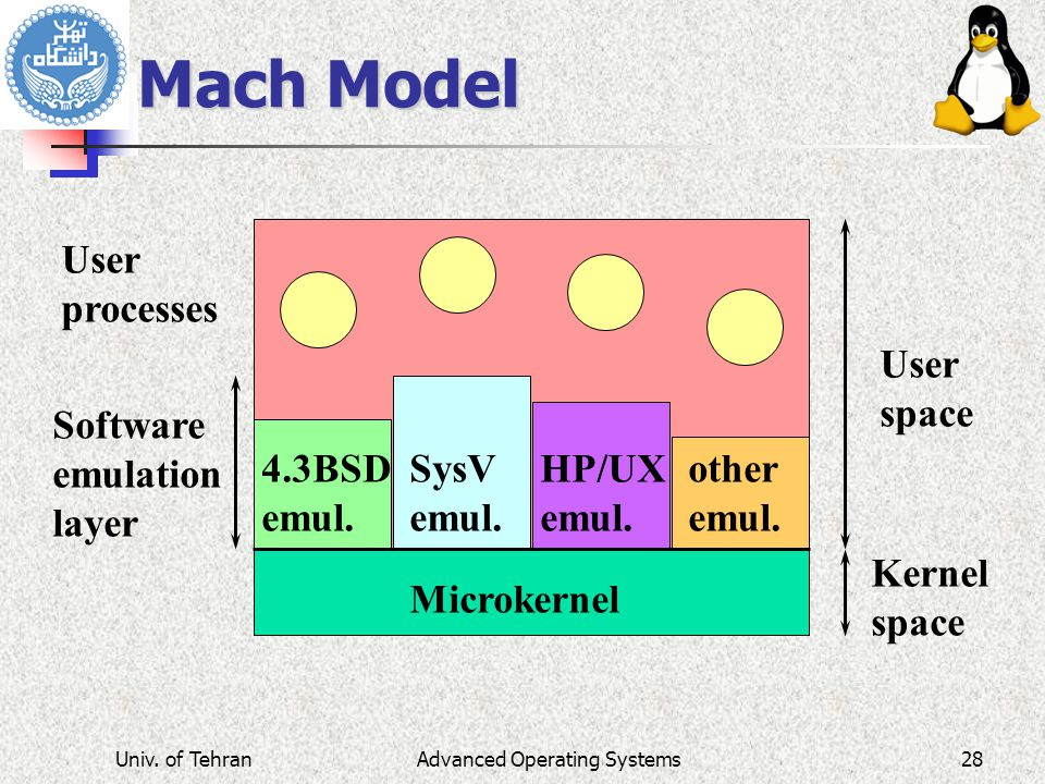 Mach Model Kernel space User space Software emulation layer 4.3BSD emul.