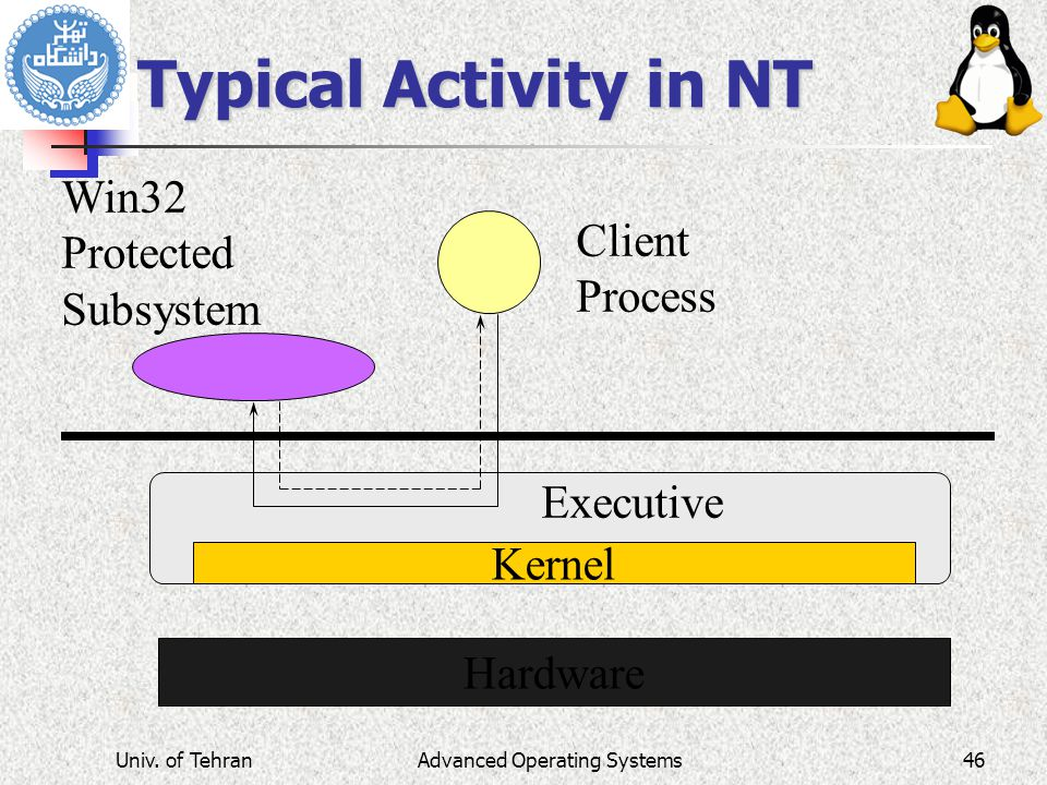 Typical Activity in NT Hardware Kernel Executive Client Process Win32 Protected Subsystem Advanced Operating SystemsUniv.