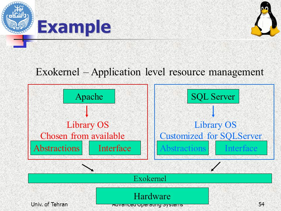 Advanced Operating Systems Example Hardware Exokernel – Application level resource management SQL Server Library OS Customized for SQLServer InterfaceAbstractions Library OS Chosen from available Apache InterfaceAbstractions Exokernel Univ.