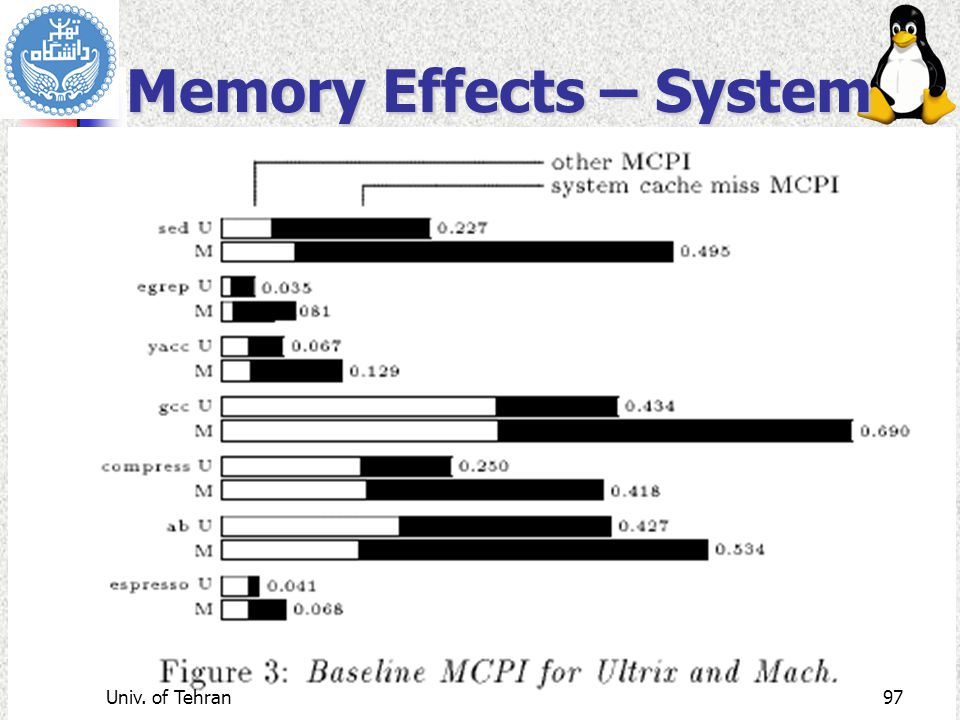 Advanced Operating Systems Memory Effects – System Univ. of Tehran97