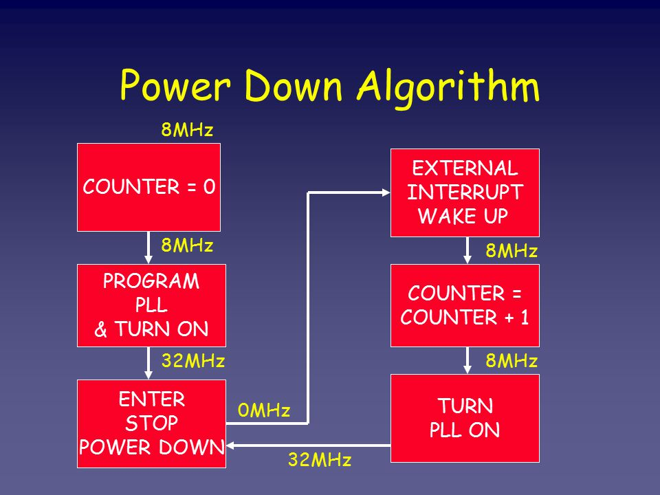 Power Down Algorithm COUNTER = 0 PROGRAM PLL & TURN ON ENTER STOP POWER DOWN EXTERNAL INTERRUPT WAKE UP COUNTER = COUNTER + 1 TURN PLL ON 8MHz 32MHz 0MHz 8MHz 32MHz