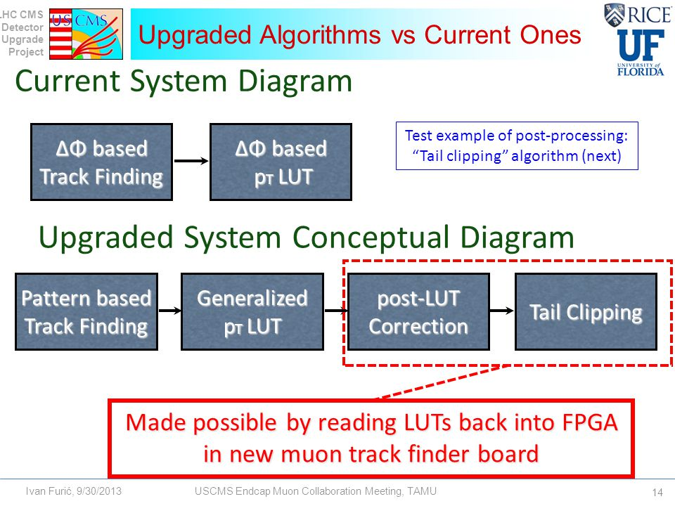 LHC CMS Detector Upgrade Project Ivan Furić, 9/30/2013USCMS Endcap Muon Collaboration Meeting, TAMU Upgraded Algorithms vs Current Ones 14 Current System Diagram ΔΦ based Track Finding ΔΦ based p T LUT Pattern based Track Finding Generalized p T LUT post-LUT Correction Tail Clipping Upgraded System Conceptual Diagram Made possible by reading LUTs back into FPGA in new muon track finder board Test example of post-processing: Tail clipping algorithm (next)